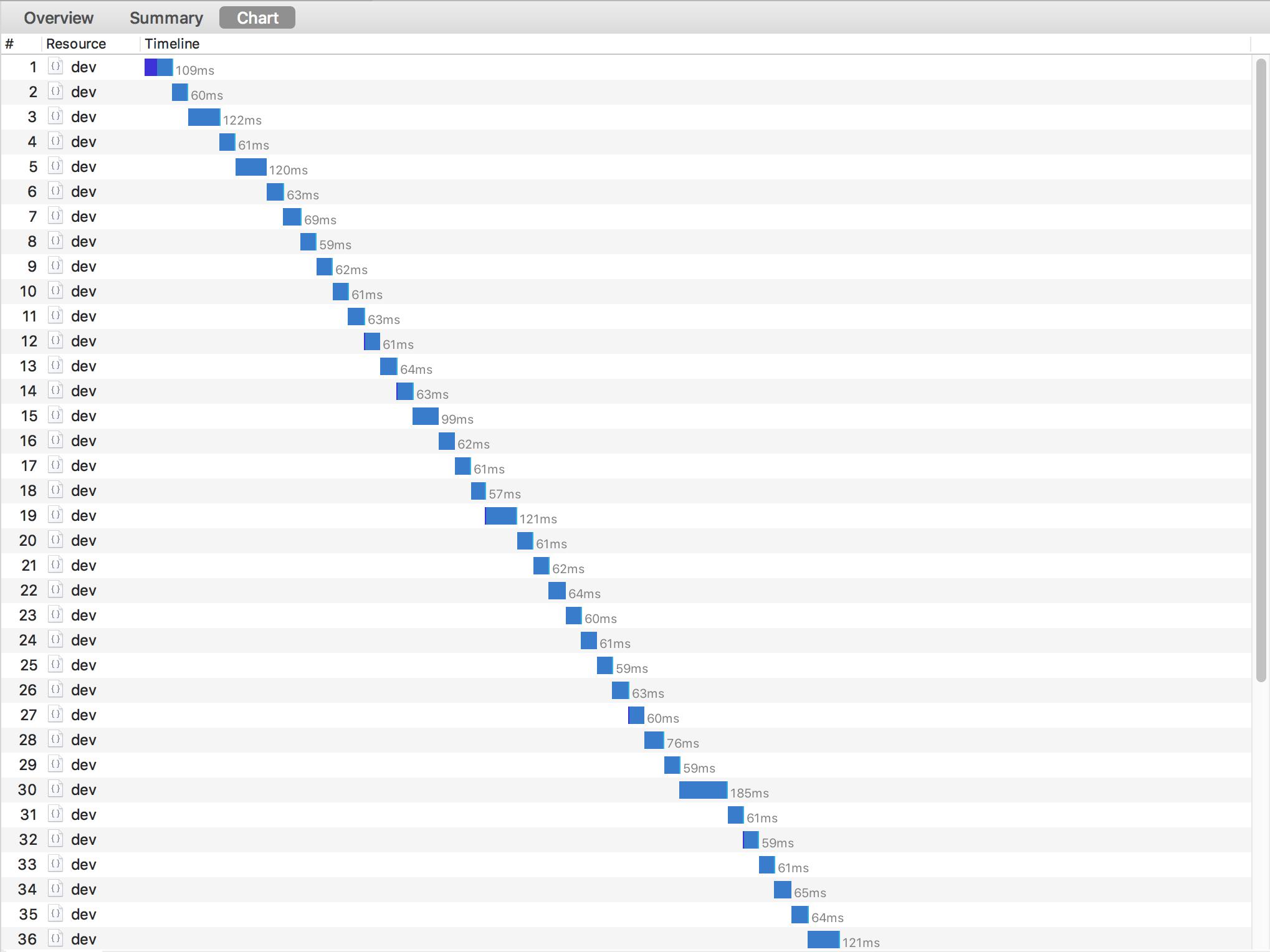 Comparing Java and NodeJS performance on AWS Lambda | Sergey